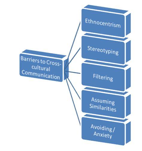 Conclusion of intercultural communication essay